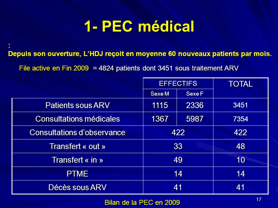 1- PEC médical TOTAL Patients sous ARV 1115 2336