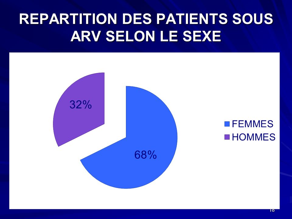REPARTITION DES PATIENTS SOUS ARV SELON LE SEXE