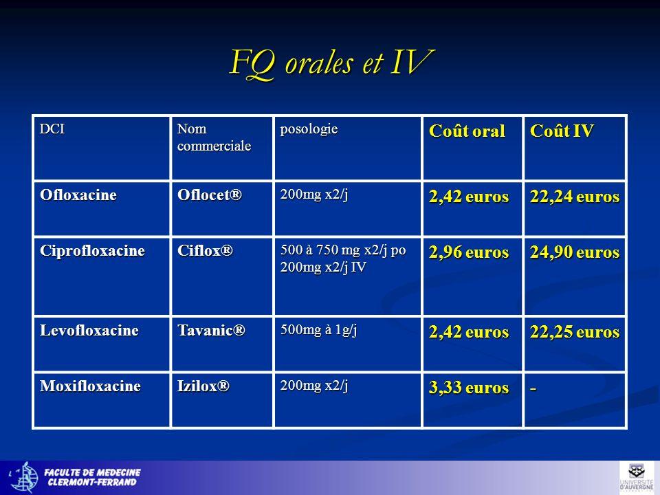 FQ orales et IV Coût oral Coût IV 2,42 euros 22,24 euros 2,96 euros