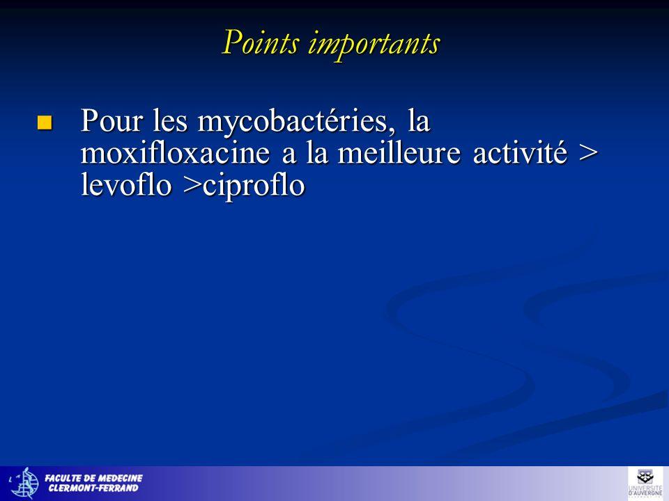 Points importants Pour les mycobactéries, la moxifloxacine a la meilleure activité > levoflo >ciproflo.