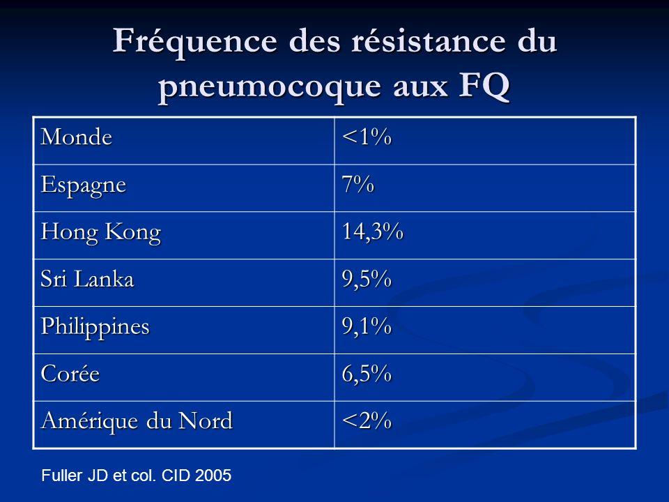 Fréquence des résistance du pneumocoque aux FQ