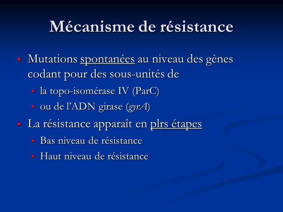 Mécanisme de résistance