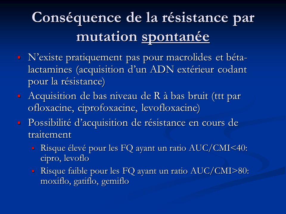 Conséquence de la résistance par mutation spontanée
