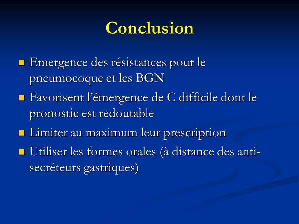 Conclusion Emergence des résistances pour le pneumocoque et les BGN