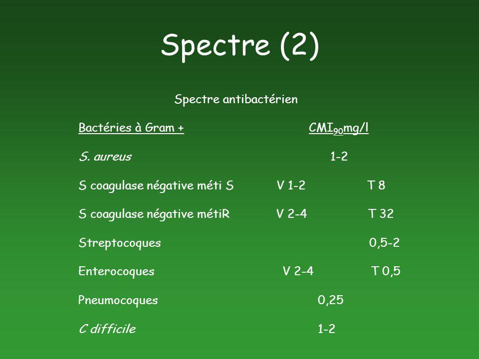 Spectre (2) Spectre antibactérien Bactéries à Gram + CMI90mg/l
