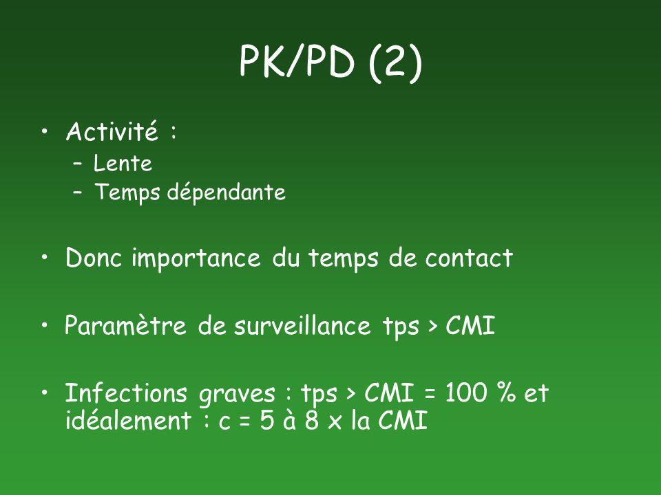 PK/PD (2) Activité : Donc importance du temps de contact