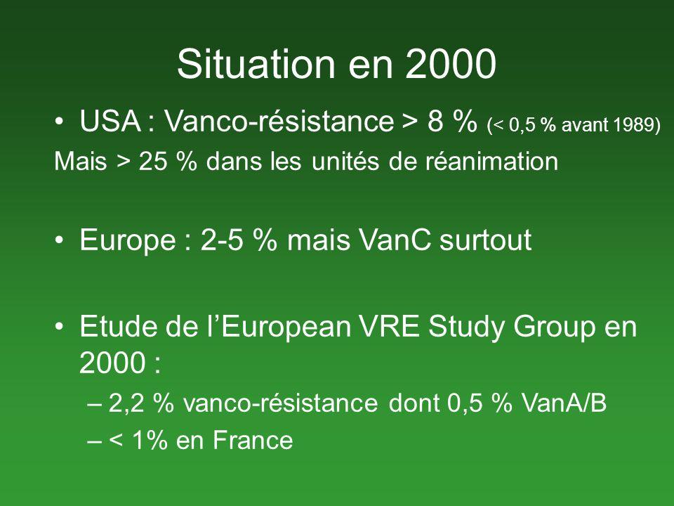 Situation en 2000 USA : Vanco-résistance > 8 % (< 0,5 % avant 1989) Mais > 25 % dans les unités de réanimation.