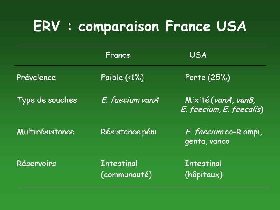 ERV : comparaison France USA