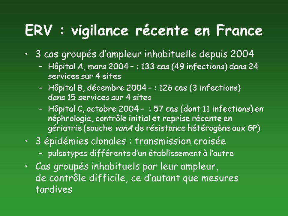 ERV : vigilance récente en France
