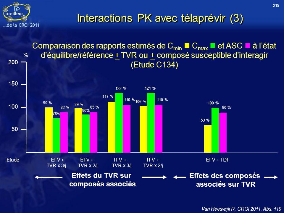 Interactions PK avec télaprévir (3)