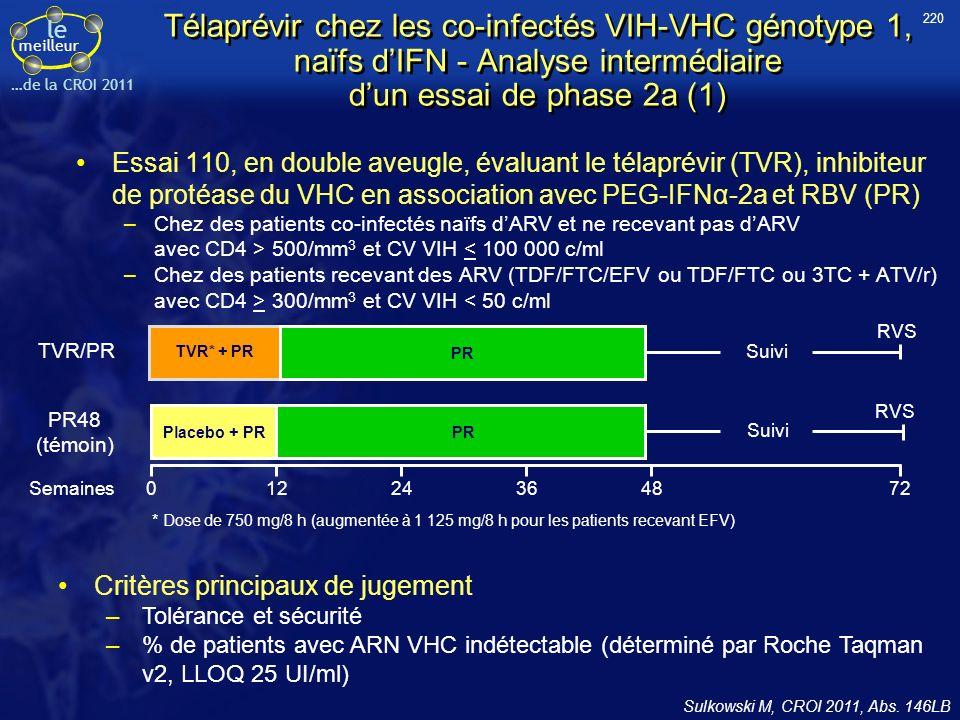 220 Télaprévir chez les co-infectés VIH-VHC génotype 1, naïfs d'IFN - Analyse intermédiaire d'un essai de phase 2a (1)