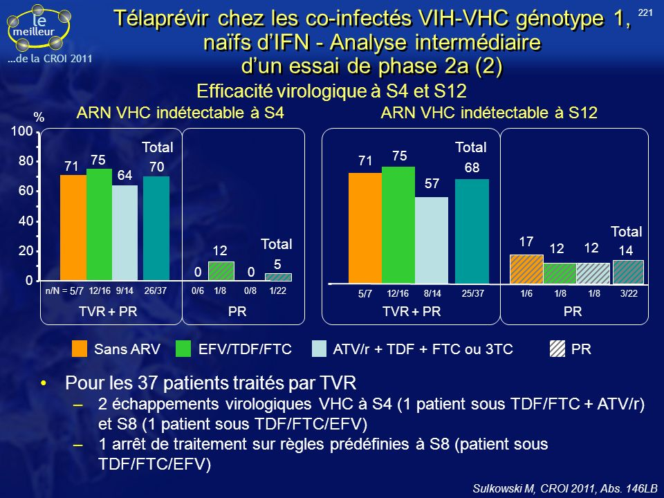 221 Télaprévir chez les co-infectés VIH-VHC génotype 1, naïfs d'IFN - Analyse intermédiaire d'un essai de phase 2a (2)
