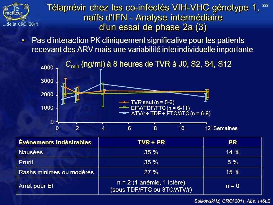 222 Télaprévir chez les co-infectés VIH-VHC génotype 1, naïfs d'IFN - Analyse intermédiaire d'un essai de phase 2a (3)