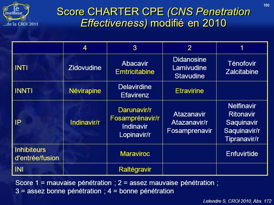 Score CHARTER CPE (CNS Penetration Effectiveness) modifié en 2010