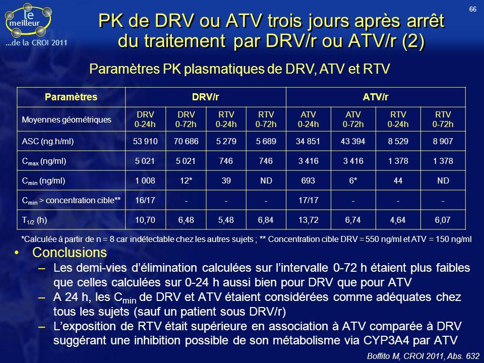 66 PK de DRV ou ATV trois jours après arrêt du traitement par DRV/r ou ATV/r (2) Paramètres PK plasmatiques de DRV, ATV et RTV.