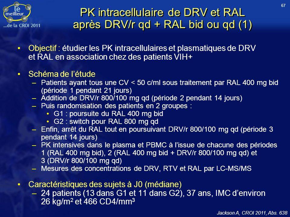 PK intracellulaire de DRV et RAL après DRV/r qd + RAL bid ou qd (1)