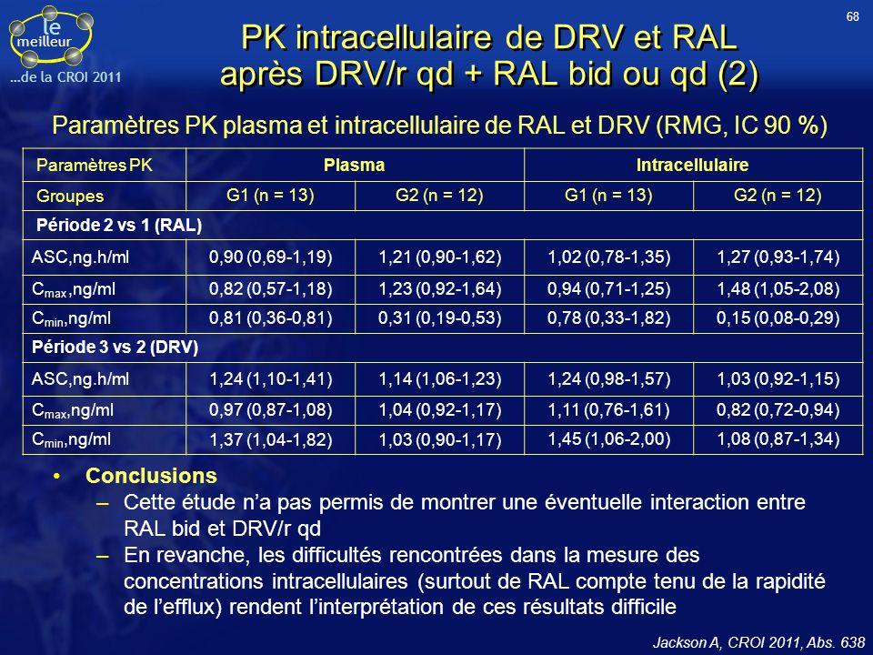 PK intracellulaire de DRV et RAL après DRV/r qd + RAL bid ou qd (2)