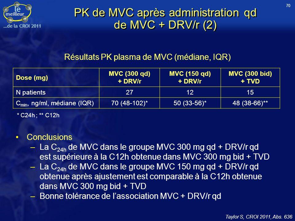 PK de MVC après administration qd de MVC + DRV/r (2)
