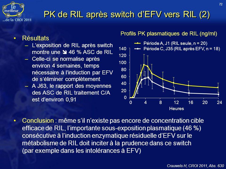 PK de RIL après switch d'EFV vers RIL (2)