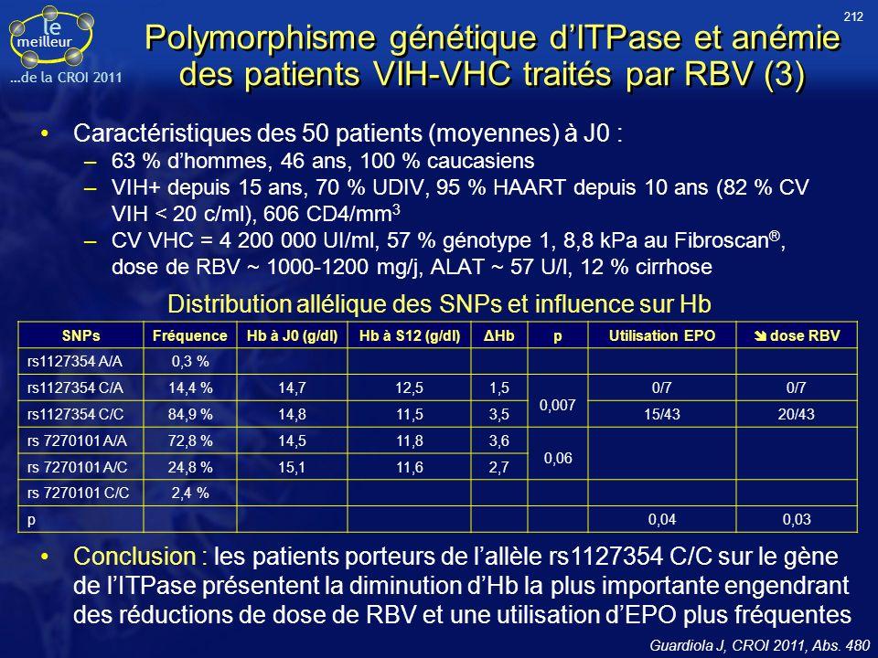 Distribution allélique des SNPs et influence sur Hb