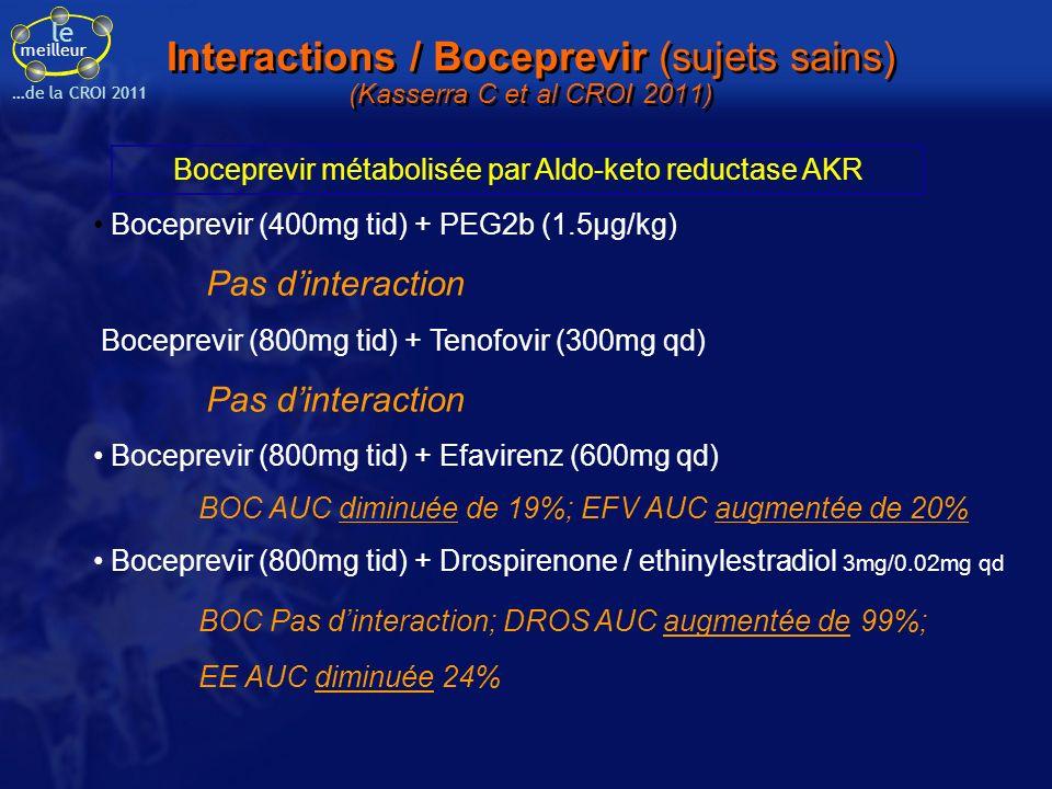 Interactions / Boceprevir (sujets sains) (Kasserra C et al CROI 2011)