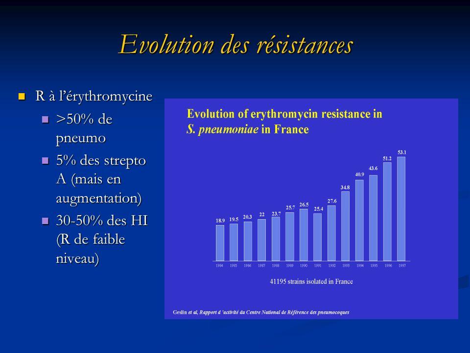 Evolution des résistances