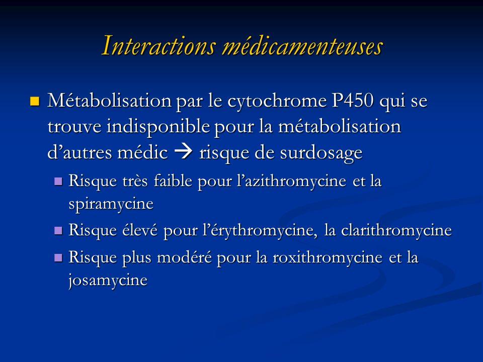 Interactions médicamenteuses
