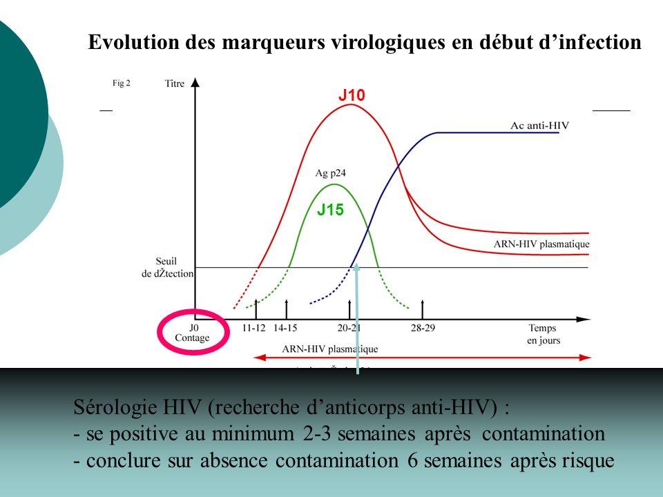 Evolution des marqueurs virologiques en début d'infection