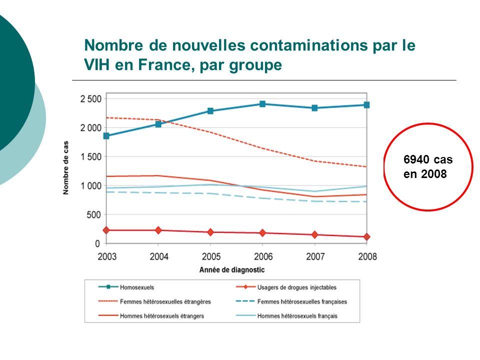 Nombre de nouvelles contaminations par le VIH en France, par groupe