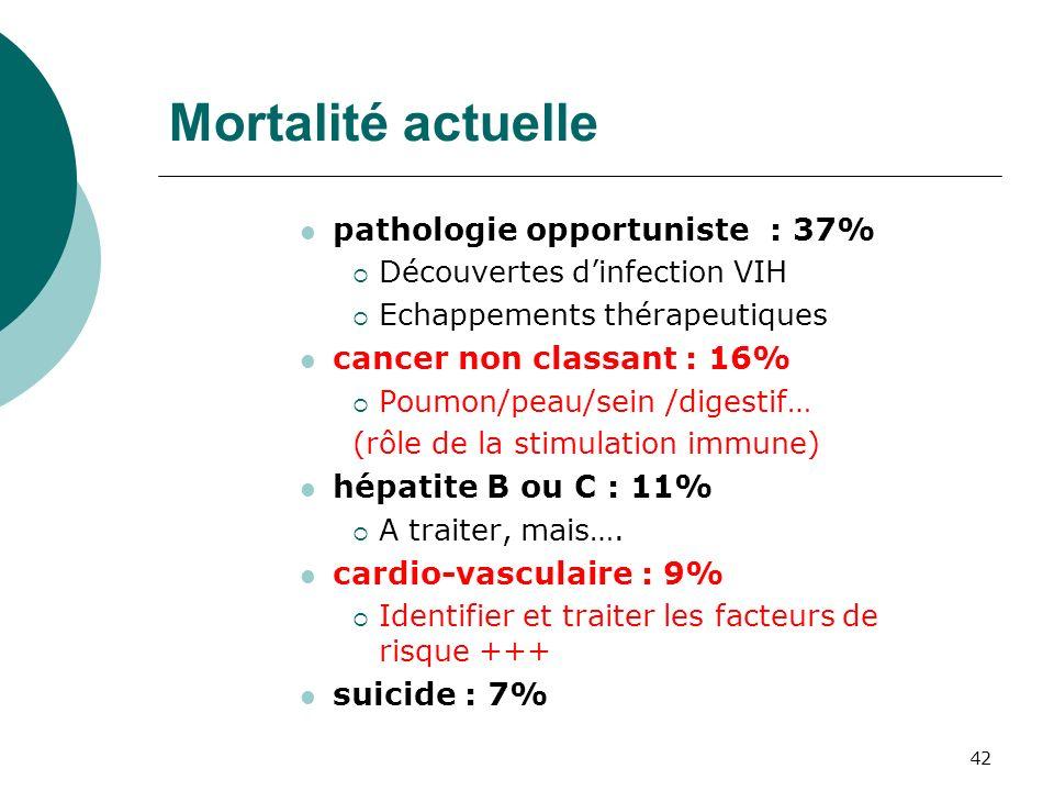 Mortalité actuelle pathologie opportuniste : 37%