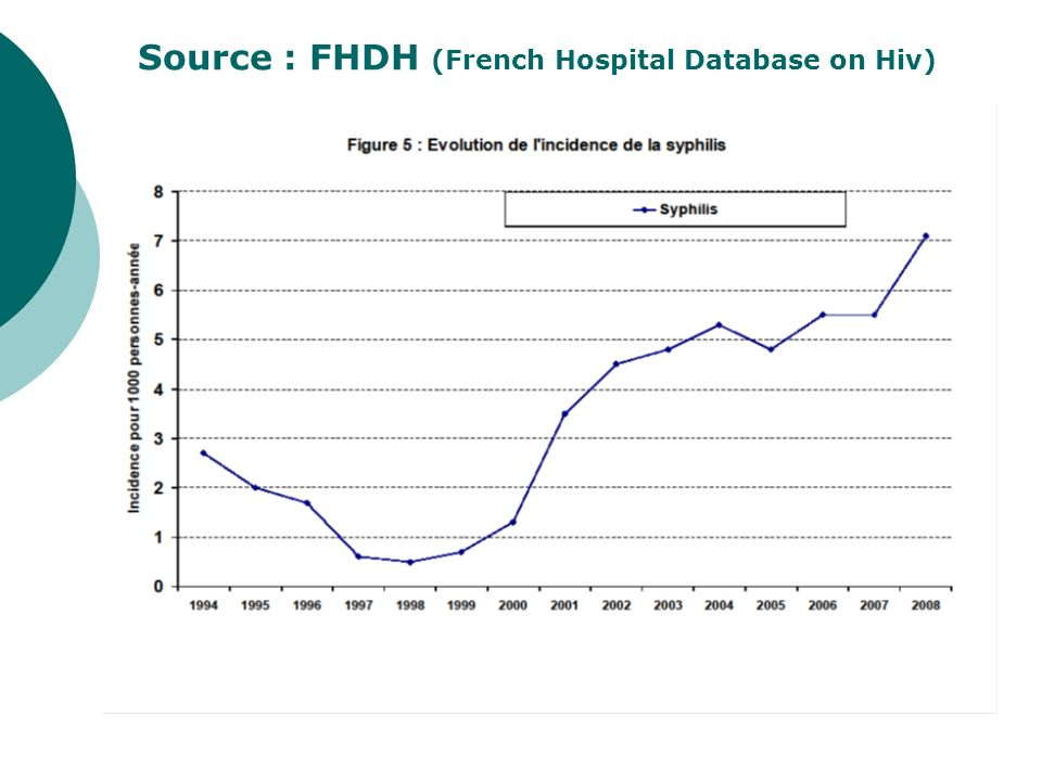 Source : FHDH (French Hospital Database on Hiv)