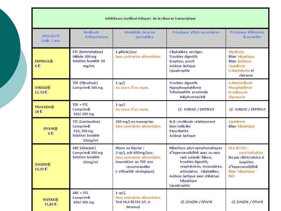 Inhibiteurs nucléosi-tidiques de la réverse transcriptase