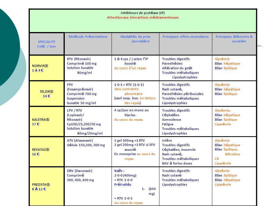 Inhibiteurs de protéase (IP)