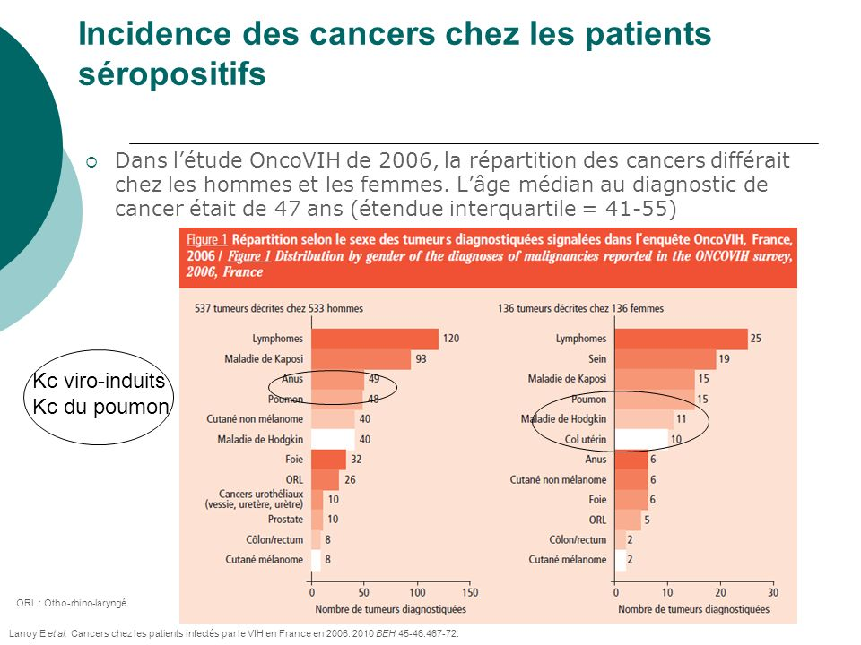 Incidence des cancers chez les patients séropositifs