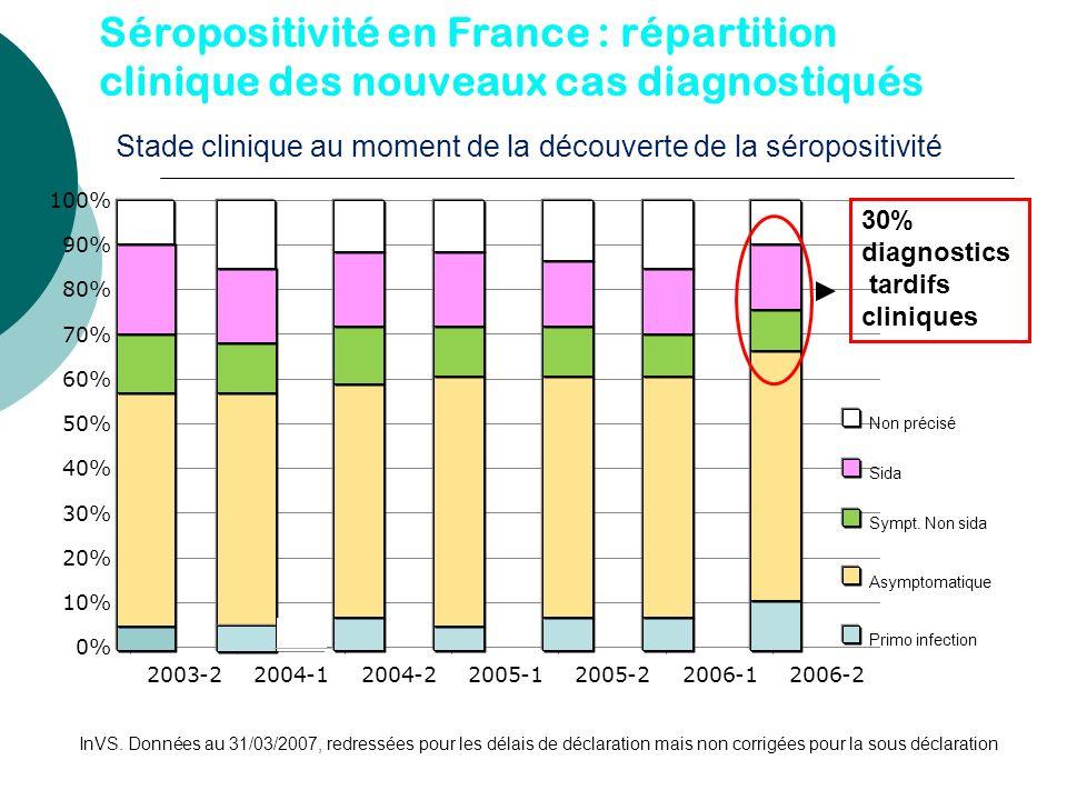 Séropositivité en France : répartition