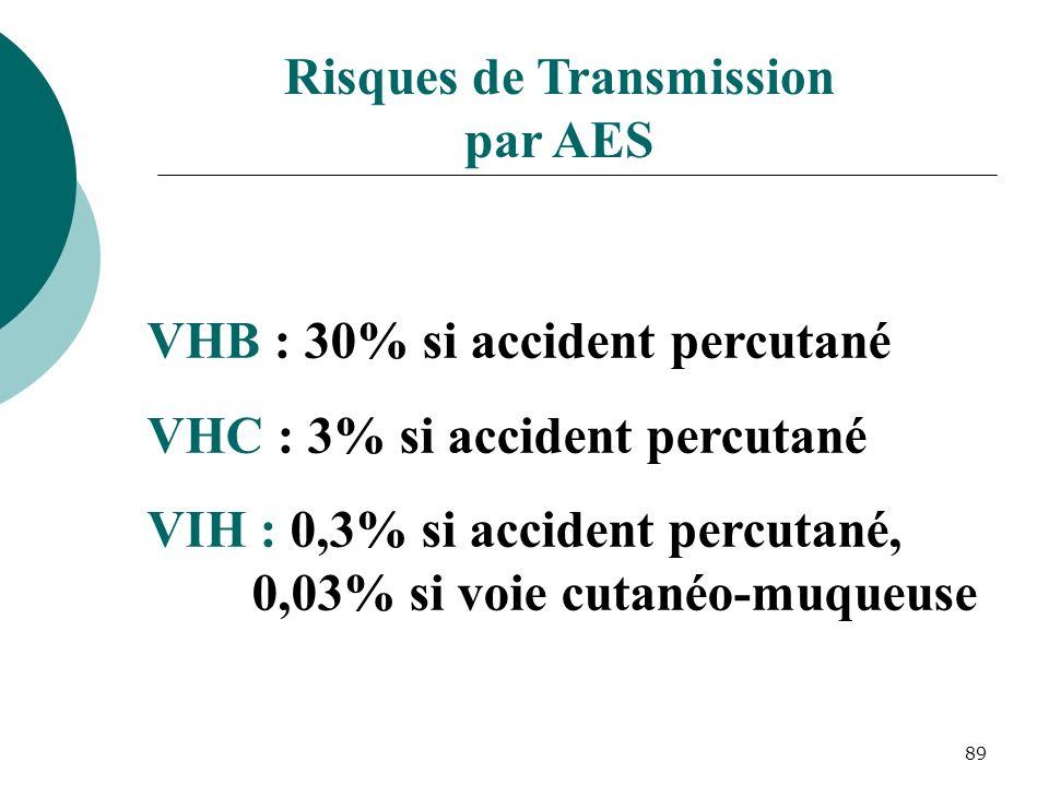 Risques de Transmission par AES