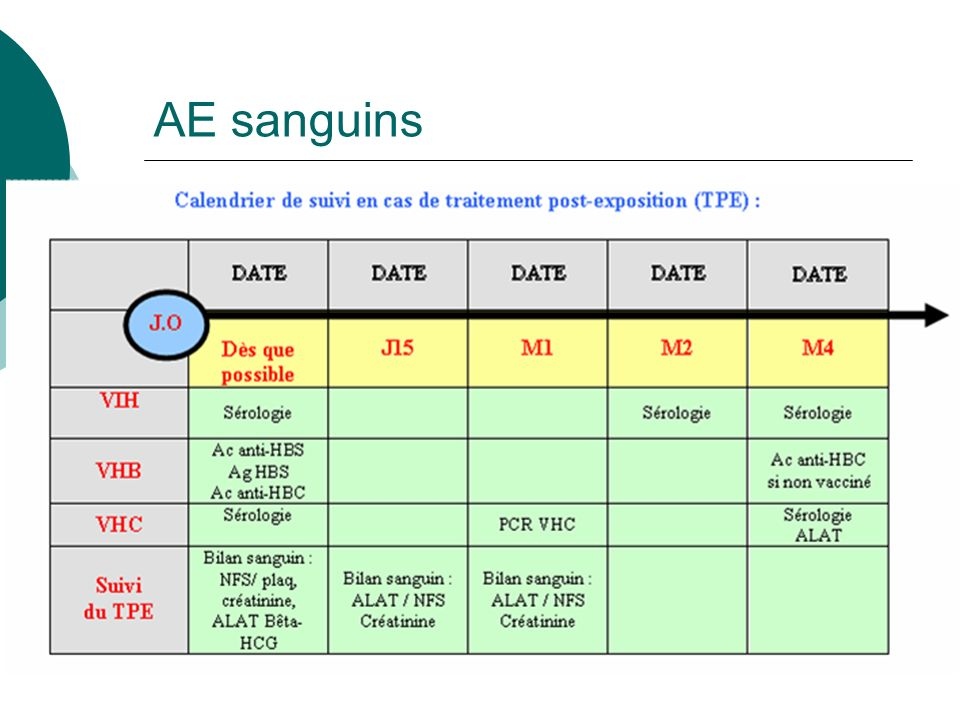 AE sanguins