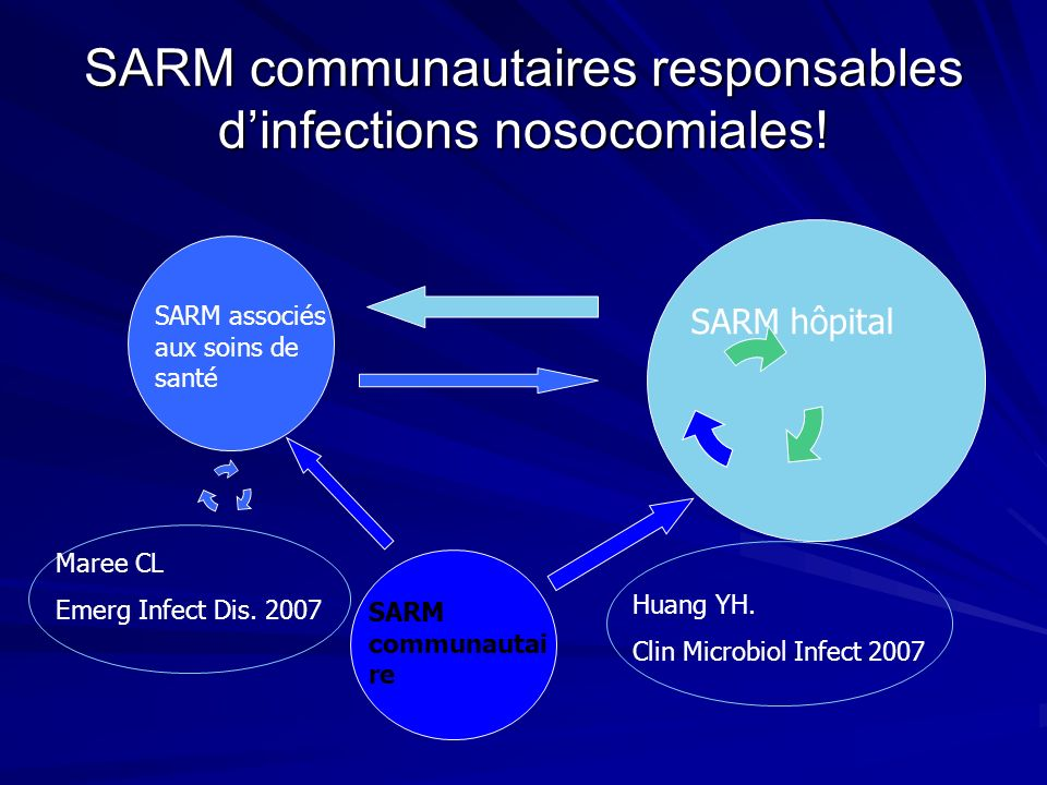 SARM communautaires responsables d'infections nosocomiales!