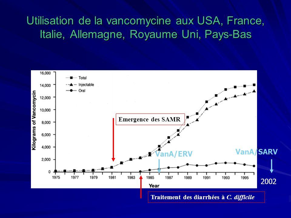 Utilisation de la vancomycine aux USA, France, Italie, Allemagne, Royaume Uni, Pays-Bas