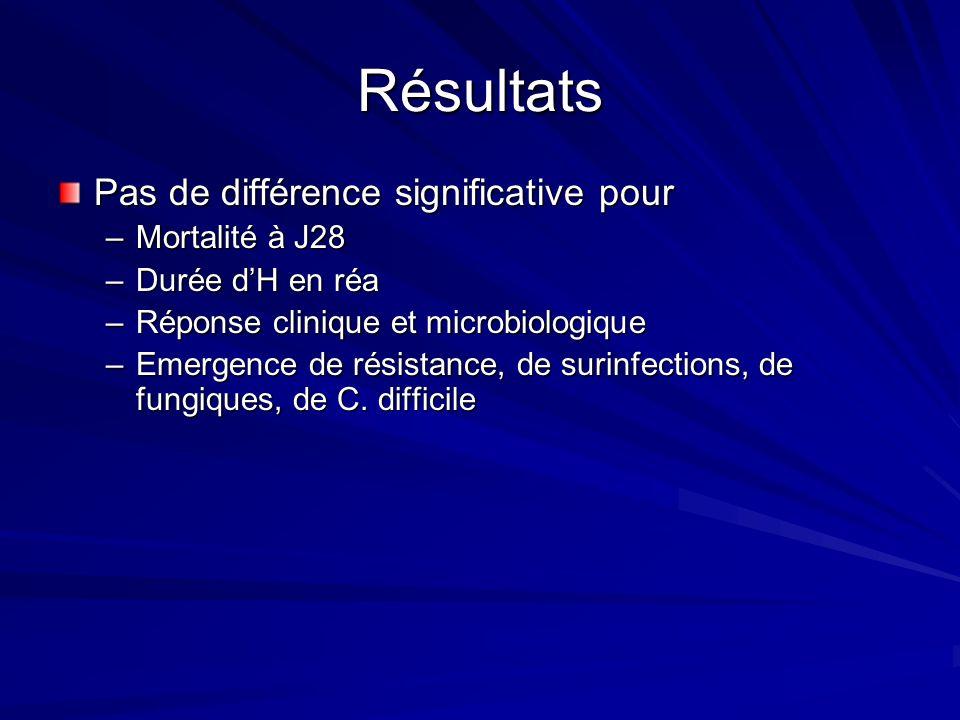 Résultats Pas de différence significative pour Mortalité à J28