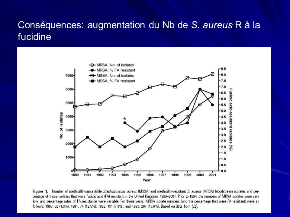 Conséquences: augmentation du Nb de S. aureus R à la fucidine