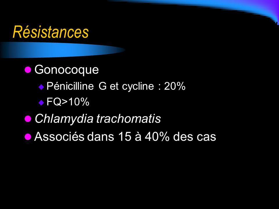 Résistances Gonocoque Chlamydia trachomatis