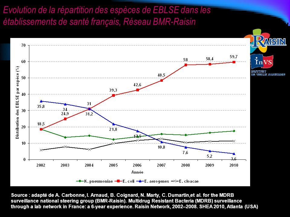 Evolution de la répartition des espèces de EBLSE dans les établissements de santé français, Réseau BMR-Raisin