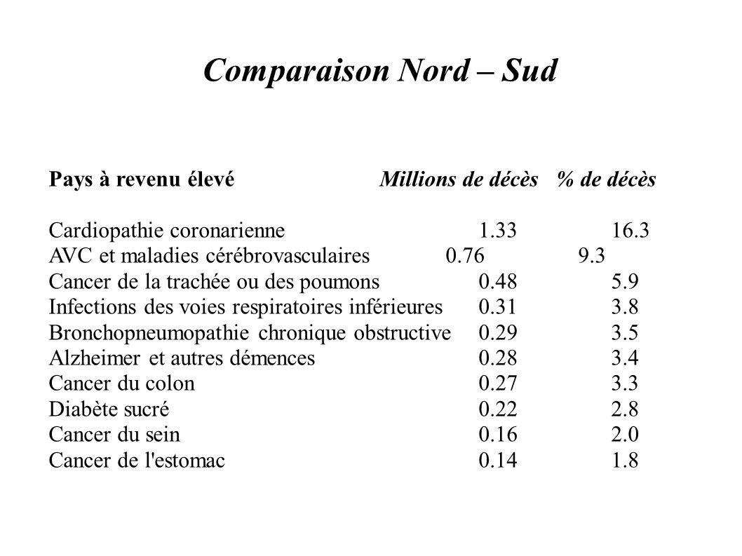 Comparaison Nord – Sud Pays à revenu élevé Millions de décès % de décès. Cardiopathie coronarienne 1.33 16.3.