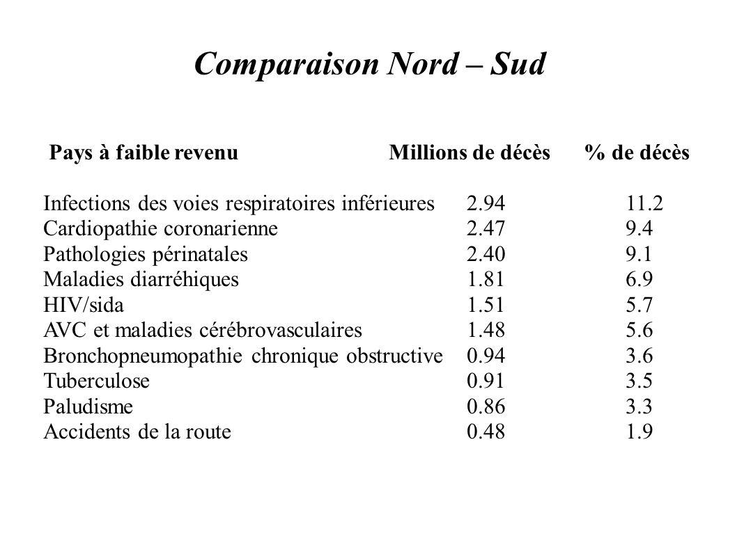 Comparaison Nord – Sud Pays à faible revenu Millions de décès % de décès.