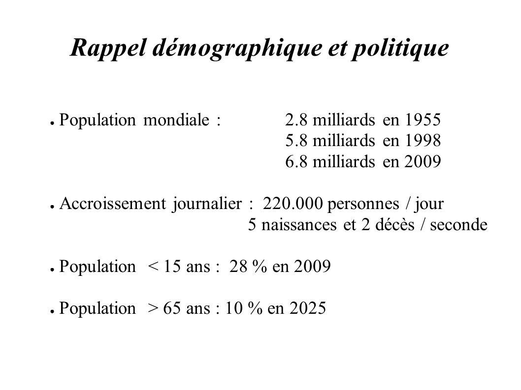 Rappel démographique et politique