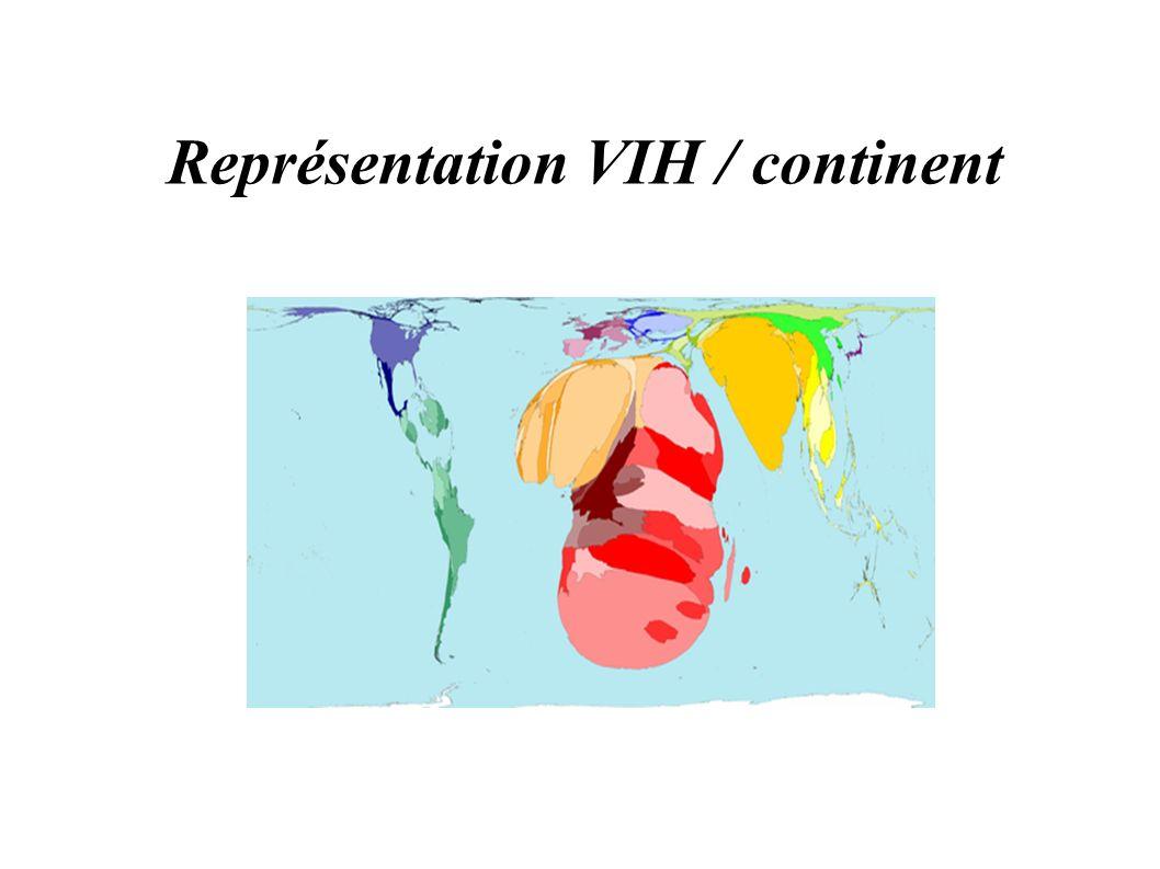 Représentation VIH / continent