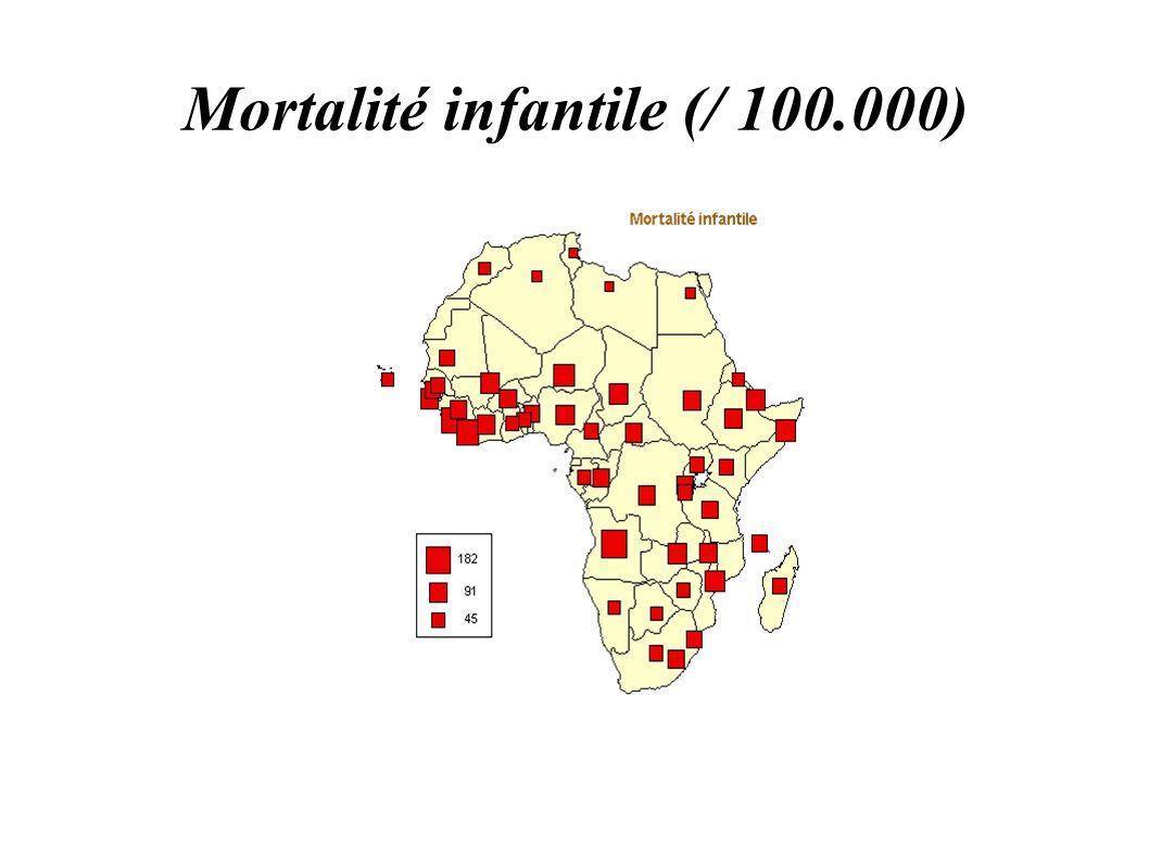 Mortalité infantile (/ 100.000)