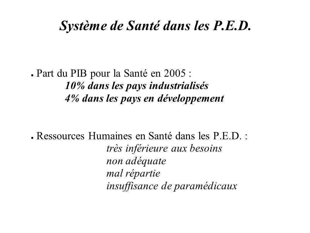 Système de Santé dans les P.E.D.