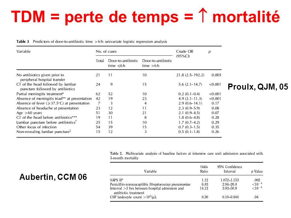 TDM = perte de temps =  mortalité